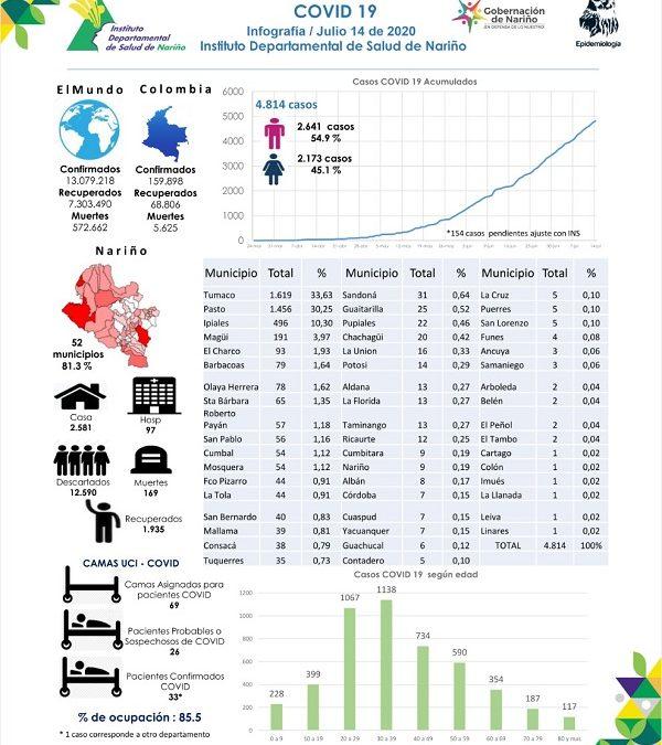 En Ipiales:  496 casos positivos, para Covid-19. según último reporte del IDSN