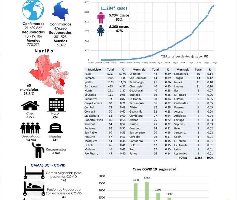 Ipiales suma 1.323 casos acumulados desde la aparición del coronavirus en Nariño. Para hoy sólo reporta 3 positivos..