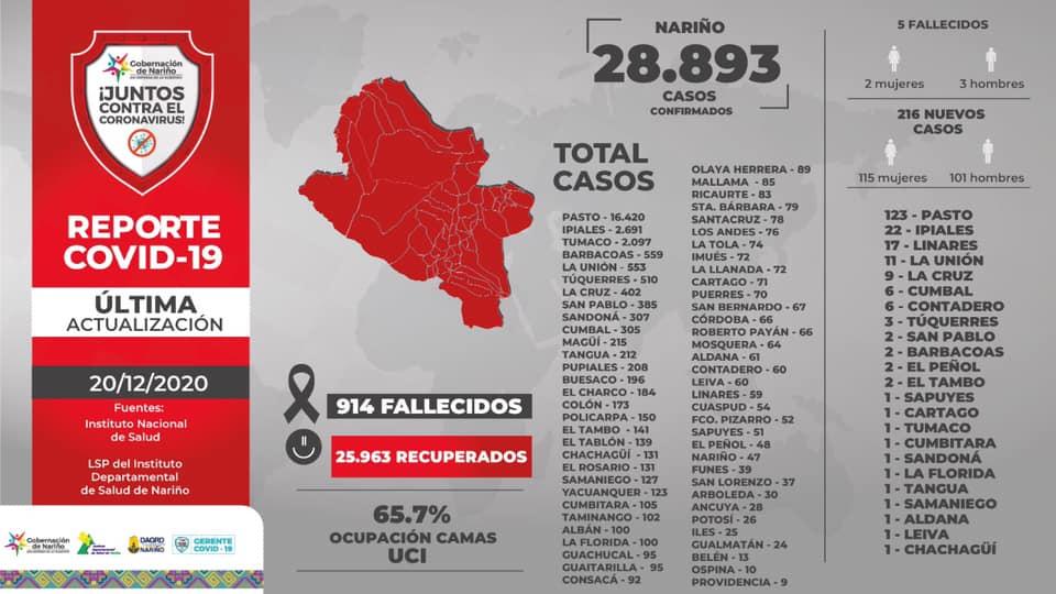 El inusitado aumento de contagios por Covid-19 pone en alerta a las autoridades de Salud en Nariño.
