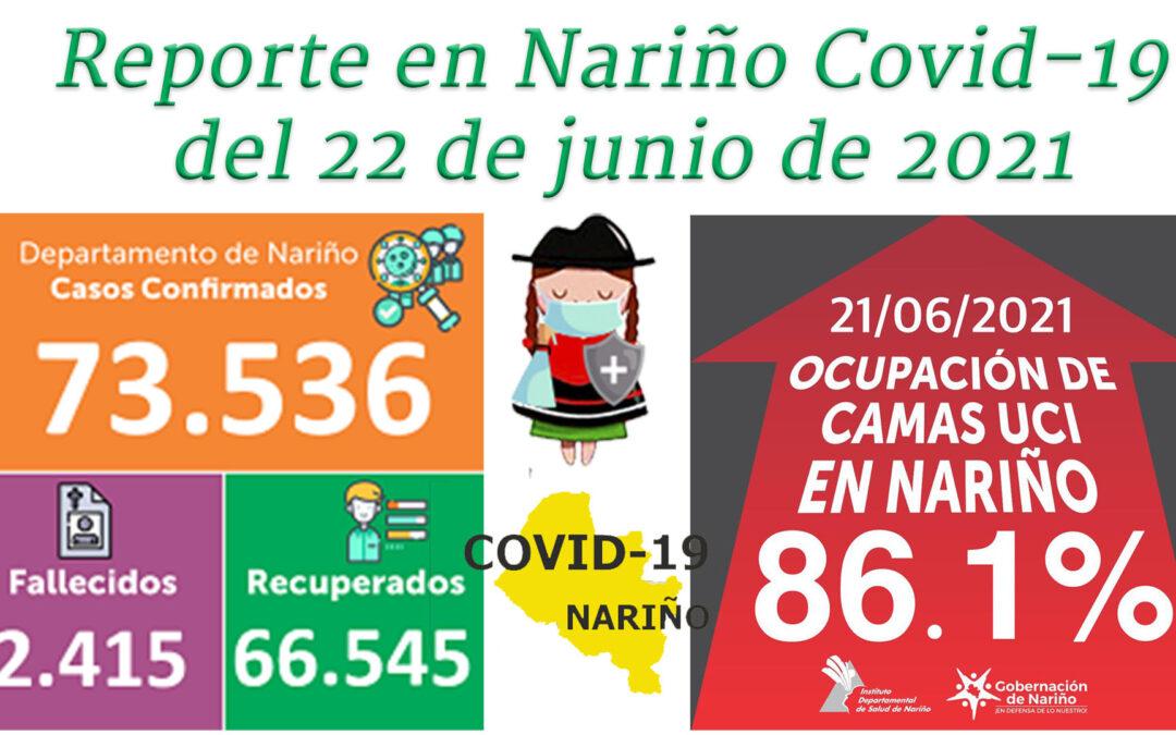 Covid-19 en Nariño, 22 de junio: 2.515 muertos y 73,536 casos confirmados